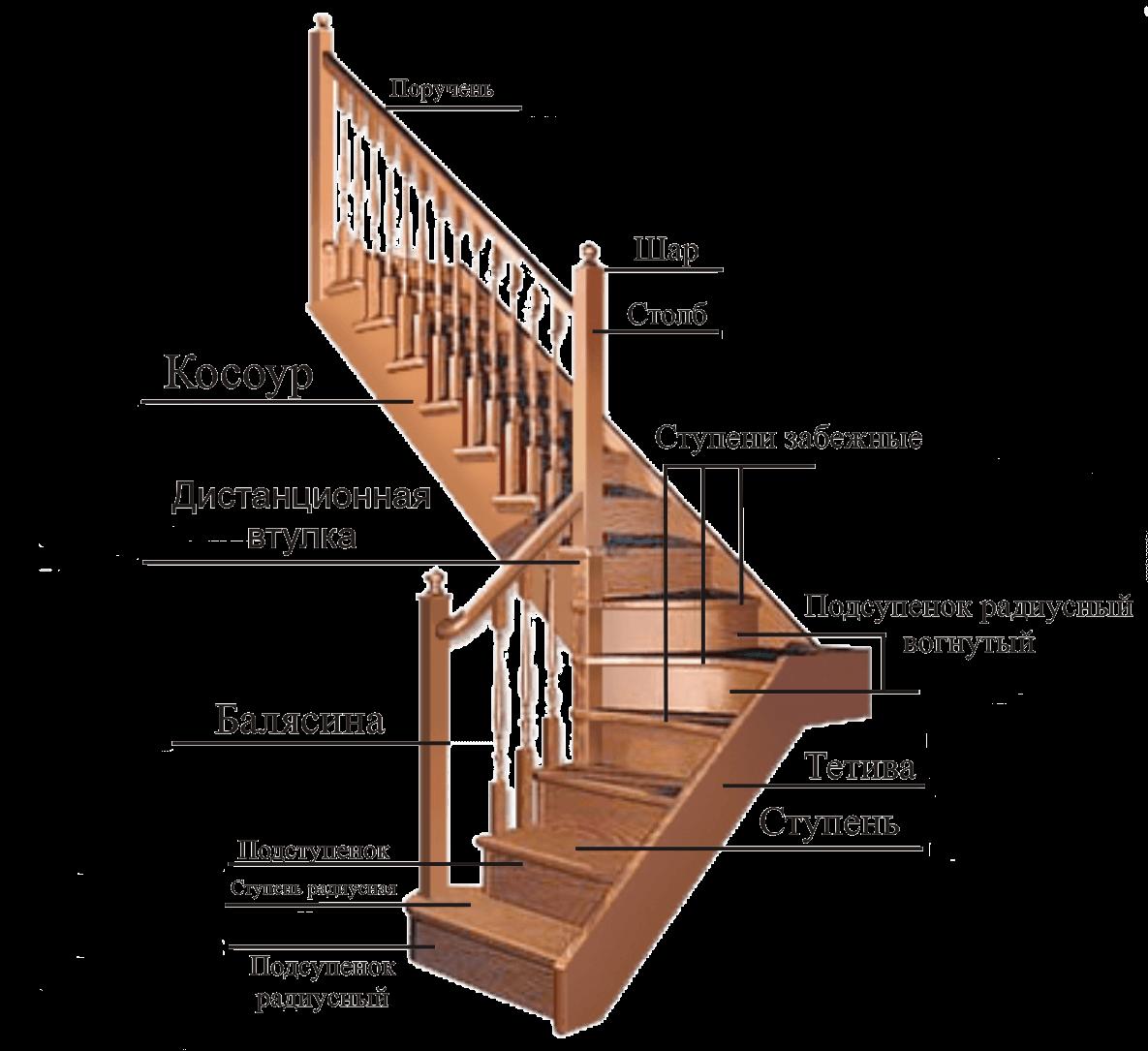 Комплектующие для лестниц в Краснодаре